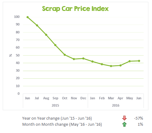 UK scrap car values from Jun 2015 to Jun 2016