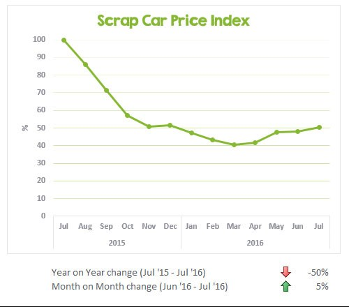 Scrap price index July 2016