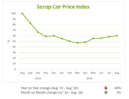 August 2016's scrap price index