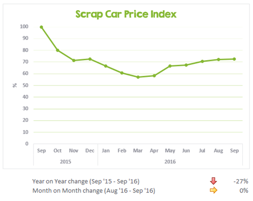 UK scrap car values from Sep 2015 to Sep 2016