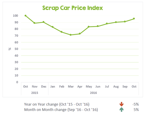 UK scrap car values from Oct 2015 to Oct 2016