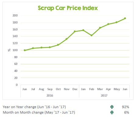 Scrap car prices from June 2016 to June 2017