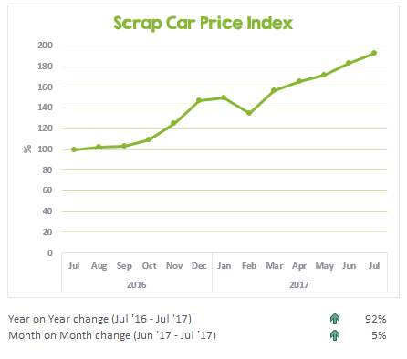 Scrap car prices from July 2016 to July 2017