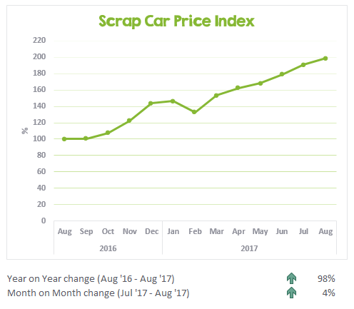 the progression of scrap car prices over the past year.
