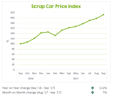 Scrap car prices from September 2016 to September 2017