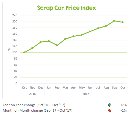 Scrap car prices from October 2016 to October 2017