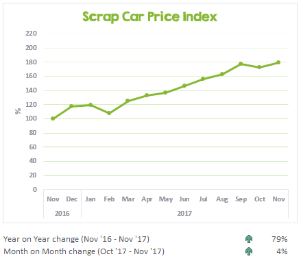 Scrap car prices from November 2016 to November 2017