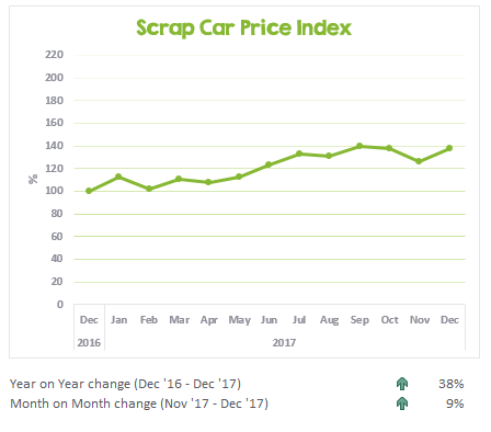 Scrap car prices from December 2016 to December 2017