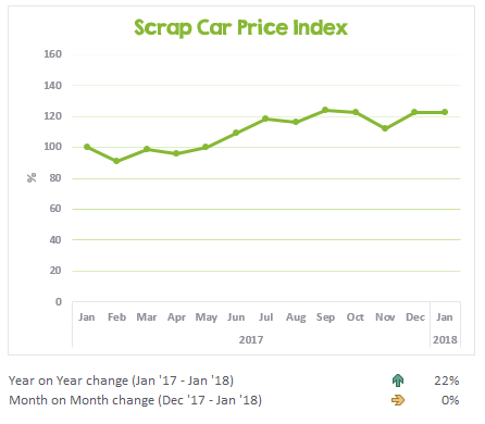 Scrap car prices from January 2017 to January 2018