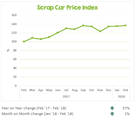 Scrap car prices from February 2017 to February 2018
