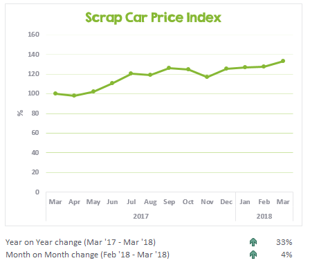 Scrap car price changes March 2017 to March 2018