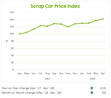 Graph showing the trend of scrap car prices over the past 12 months