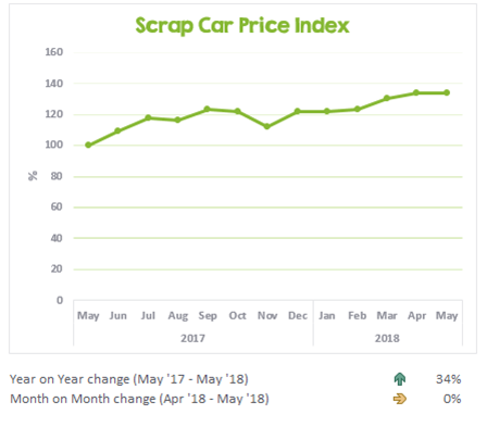 Scrap car prices over the past year - May 2018