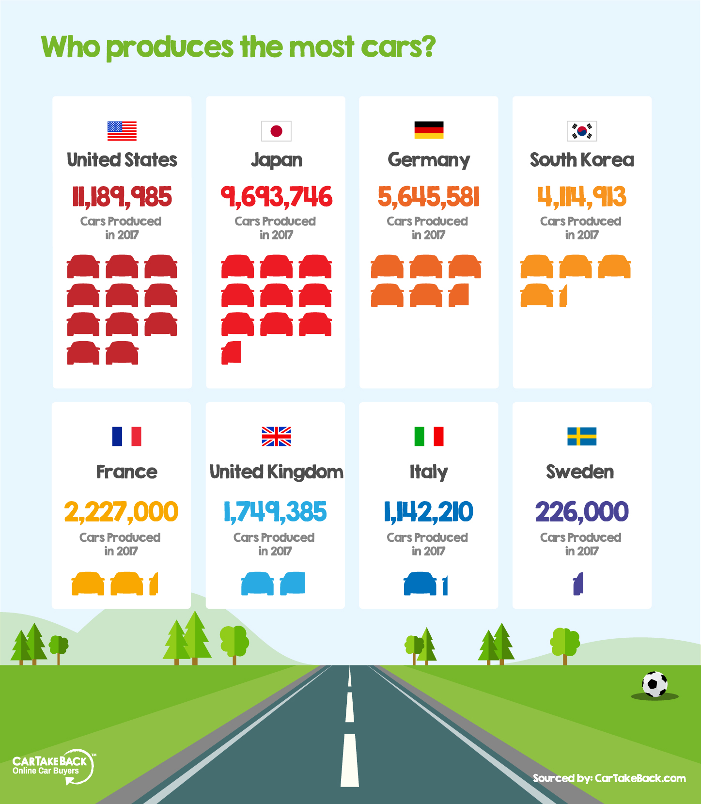 Which country produces the most cars?