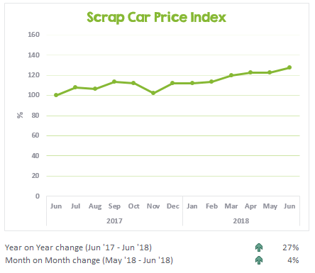 Scrap car price index graph showing June 2017 to June 2018