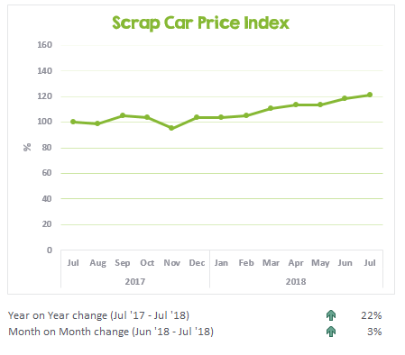 Scrap car prices from July 2017 to July 2018