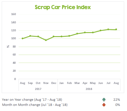 Scrap car price trends from August 2017 to August 2018