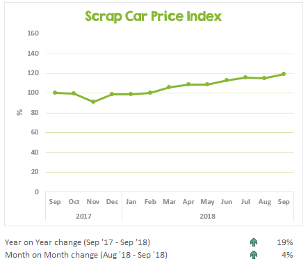 Scrap Car Price Index September 2017 to September 2018