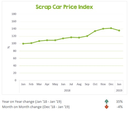 Scrap Car Price Index January 2018 to January 2019