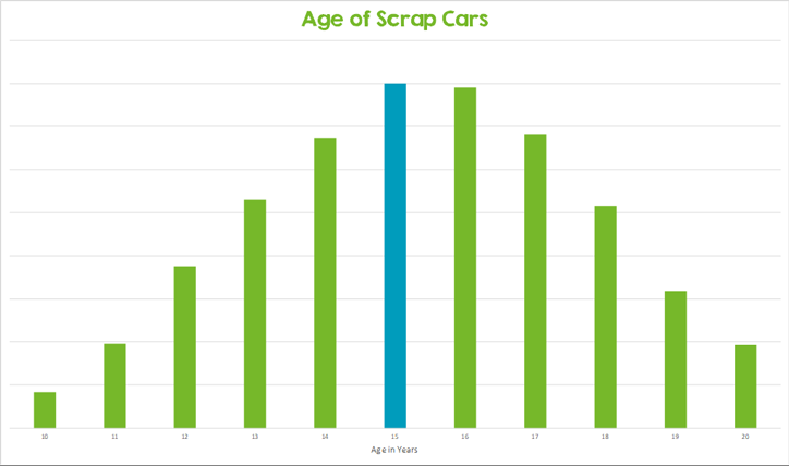 Age of cars scrapped in May 2019