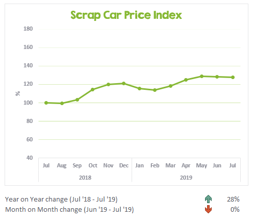 Scrap Car Price Index July 2018 to July 2019
