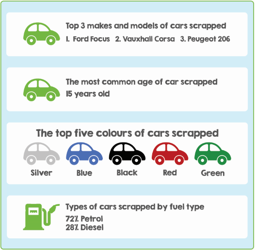 The types of cars scrapped in 2019 with CarTakeBack