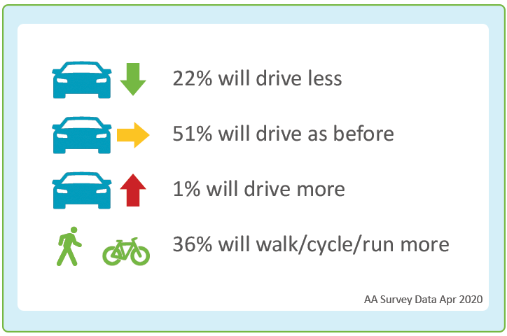 Survey of drivers - 22% will use car less